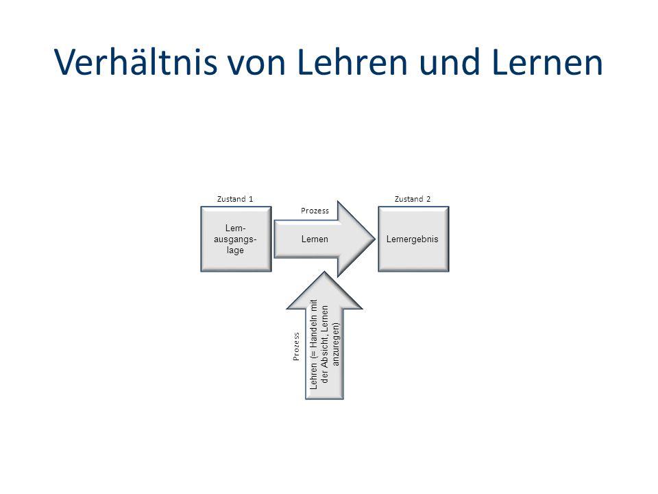 Verhältnis von Lehren und Lernen Lernen Zustand 1Zustand 2 Prozess Lern- ausgangs- lage Lernergebnis Lehren (= Handeln mit der Absicht, Lernen anzuregen) Prozess