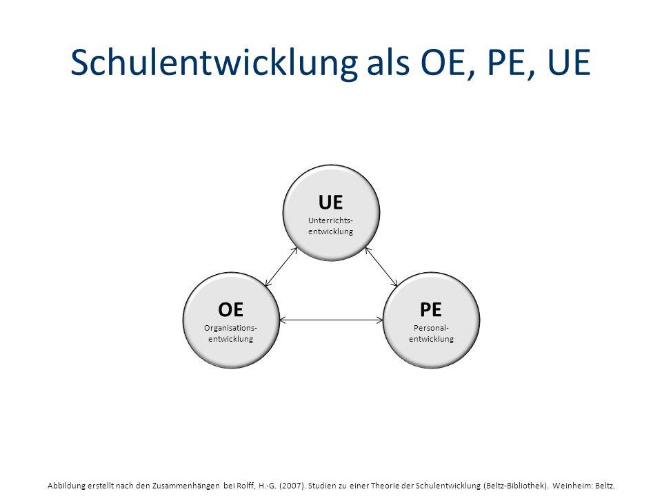 Schulentwicklung als OE, PE, UE UE Unterrichts- entwicklung OE Organisations- entwicklung PE Personal- entwicklung Abbildung erstellt nach den Zusammenhängen bei Rolff, H.-G.