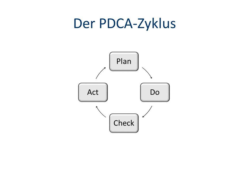 Der PDCA-Zyklus PlanDoCheckAct