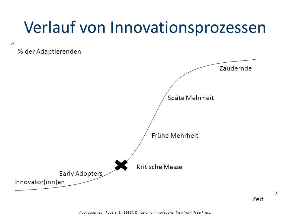 Verlauf von Innovationsprozessen Innovator(inn)en Early Adopters Kritische Masse Frühe Mehrheit Späte Mehrheit Zaudernde % der Adaptierenden Zeit Abbildung nach Rogers, E.