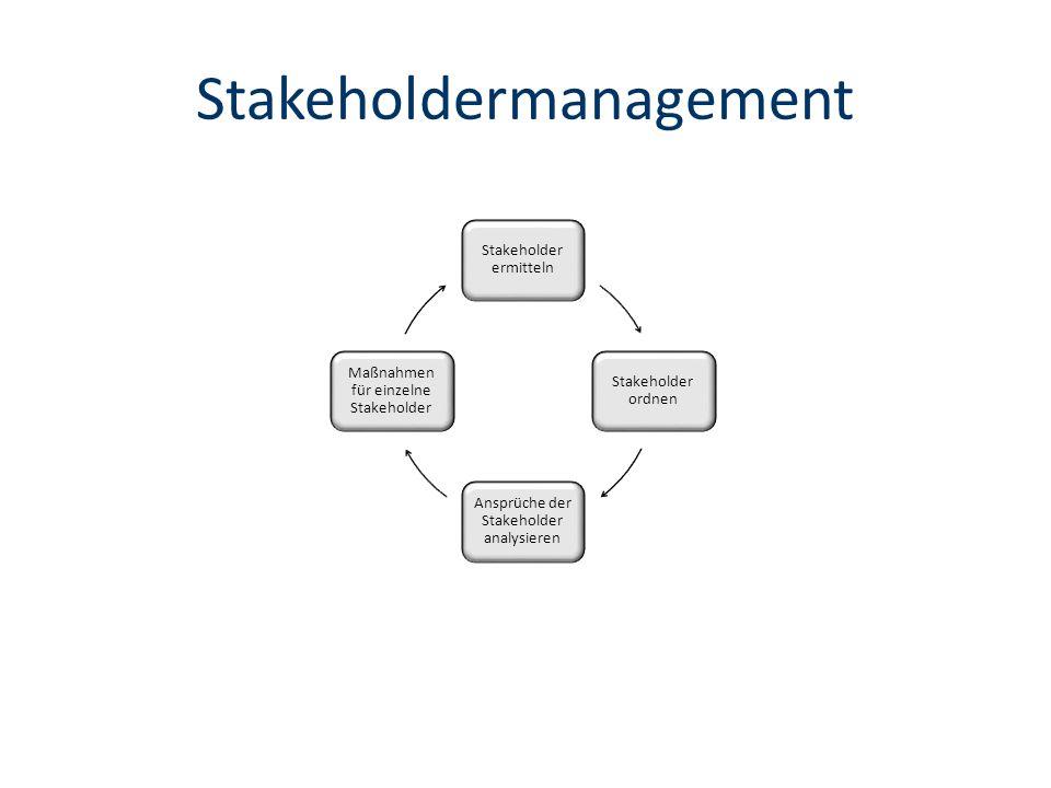 Stakeholdermanagement Stakeholder ermitteln Stakeholder ordnen Ansprüche der Stakeholder analysieren Maßnahmen für einzelne Stakeholder