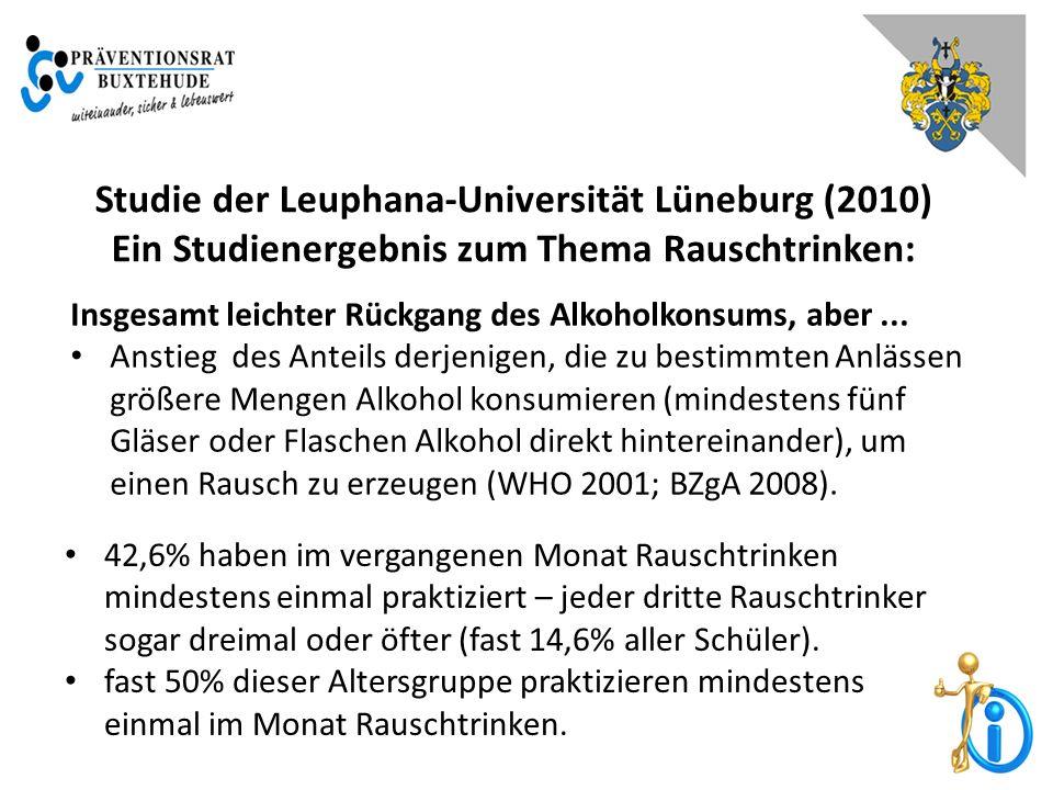 Studie der Leuphana-Universität Lüneburg (2010) Ein Studienergebnis zum Thema Rauschtrinken: Insgesamt leichter Rückgang des Alkoholkonsums, aber...