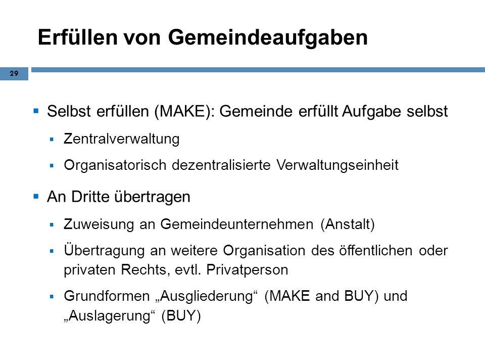 Erfüllen von Gemeindeaufgaben Selbst erfüllen (MAKE): Gemeinde erfüllt Aufgabe selbst Zentralverwaltung Organisatorisch dezentralisierte Verwaltungsei