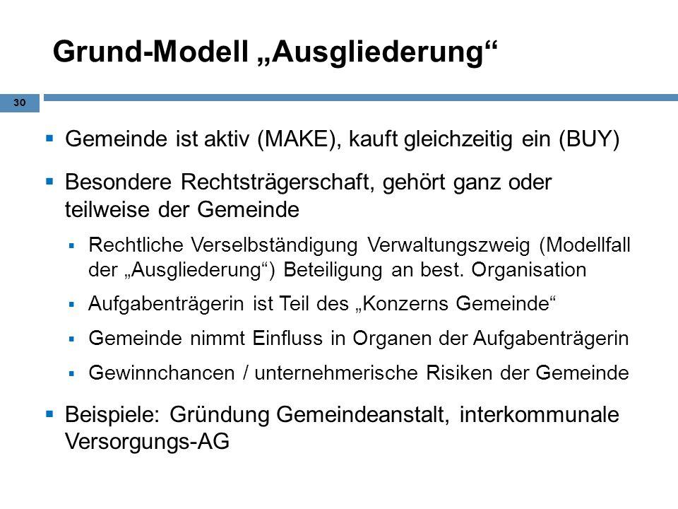 Grund-Modell Ausgliederung Gemeinde ist aktiv (MAKE), kauft gleichzeitig ein (BUY) Besondere Rechtsträgerschaft, gehört ganz oder teilweise der Gemein