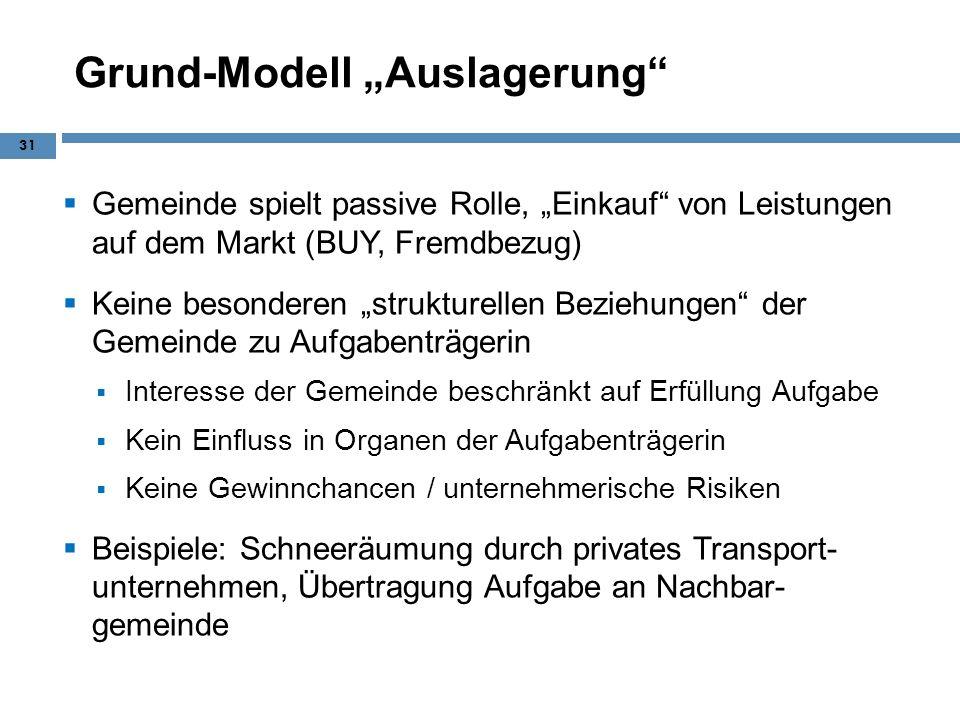 Grund-Modell Auslagerung Gemeinde spielt passive Rolle, Einkauf von Leistungen auf dem Markt (BUY, Fremdbezug) Keine besonderen strukturellen Beziehun