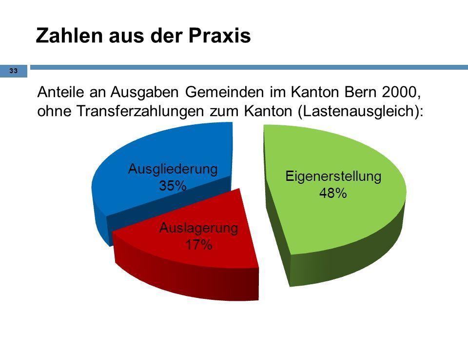 Zahlen aus der Praxis Anteile an Ausgaben Gemeinden im Kanton Bern 2000, ohne Transferzahlungen zum Kanton (Lastenausgleich): 33 Ausgliederung 35%