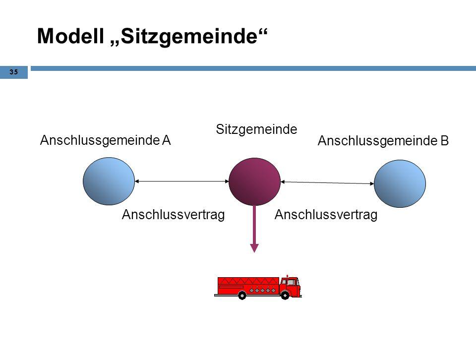 Modell Sitzgemeinde 35 Anschlussgemeinde A Sitzgemeinde Anschlussvertrag Anschlussgemeinde B
