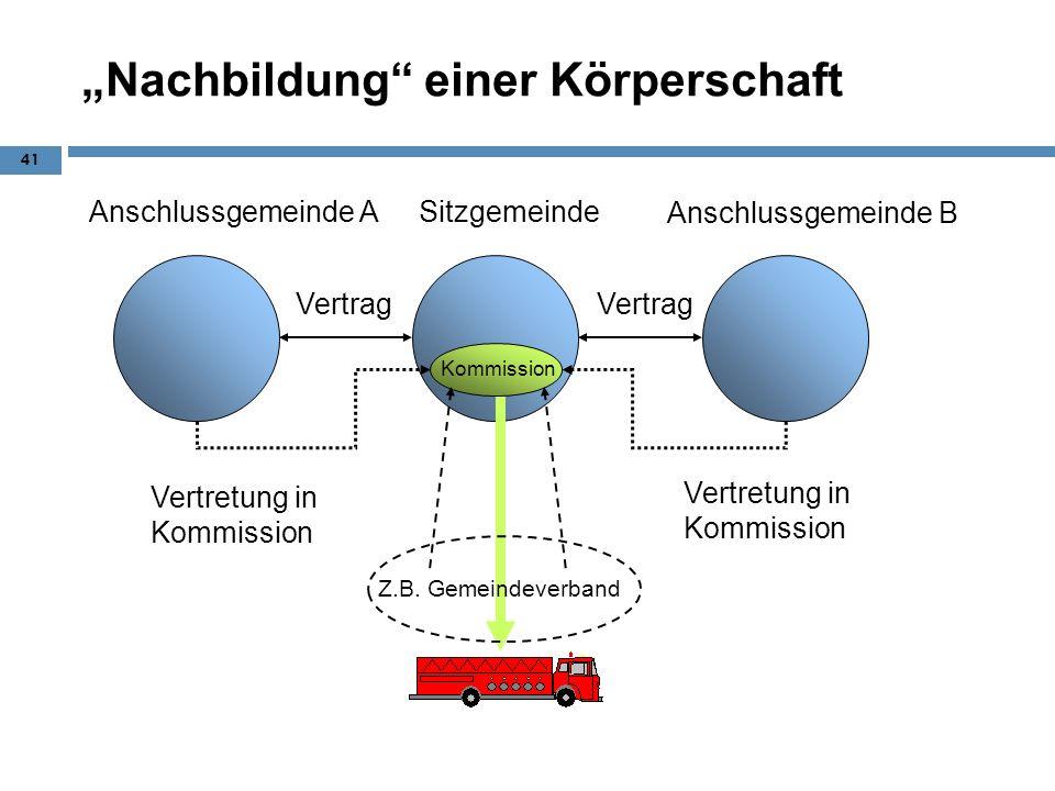 Nachbildung einer Körperschaft 41 Anschlussgemeinde B Sitzgemeinde Vertrag Vertretung in Kommission Kommission Z.B. Gemeindeverband Anschlussgemeinde