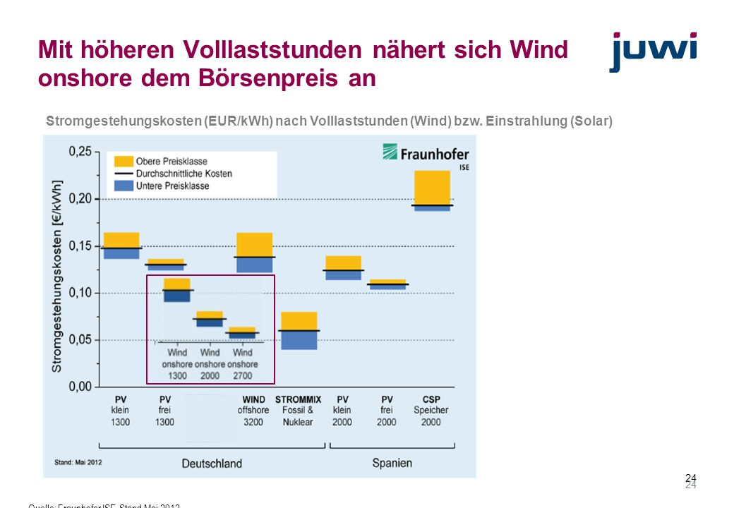 24 Mit höheren Volllaststunden nähert sich Wind onshore dem Börsenpreis an Stromgestehungskosten (EUR/kWh) nach Volllaststunden (Wind) bzw. Einstrahlu