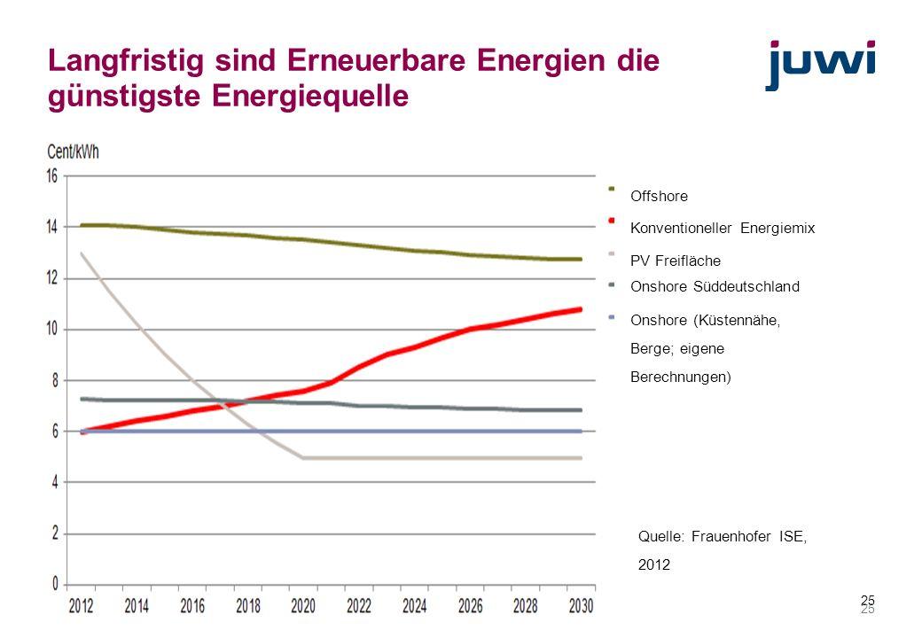 25 Langfristig sind Erneuerbare Energien die günstigste Energiequelle Offshore Konventioneller Energiemix PV Freifläche Onshore Süddeutschland Onshore