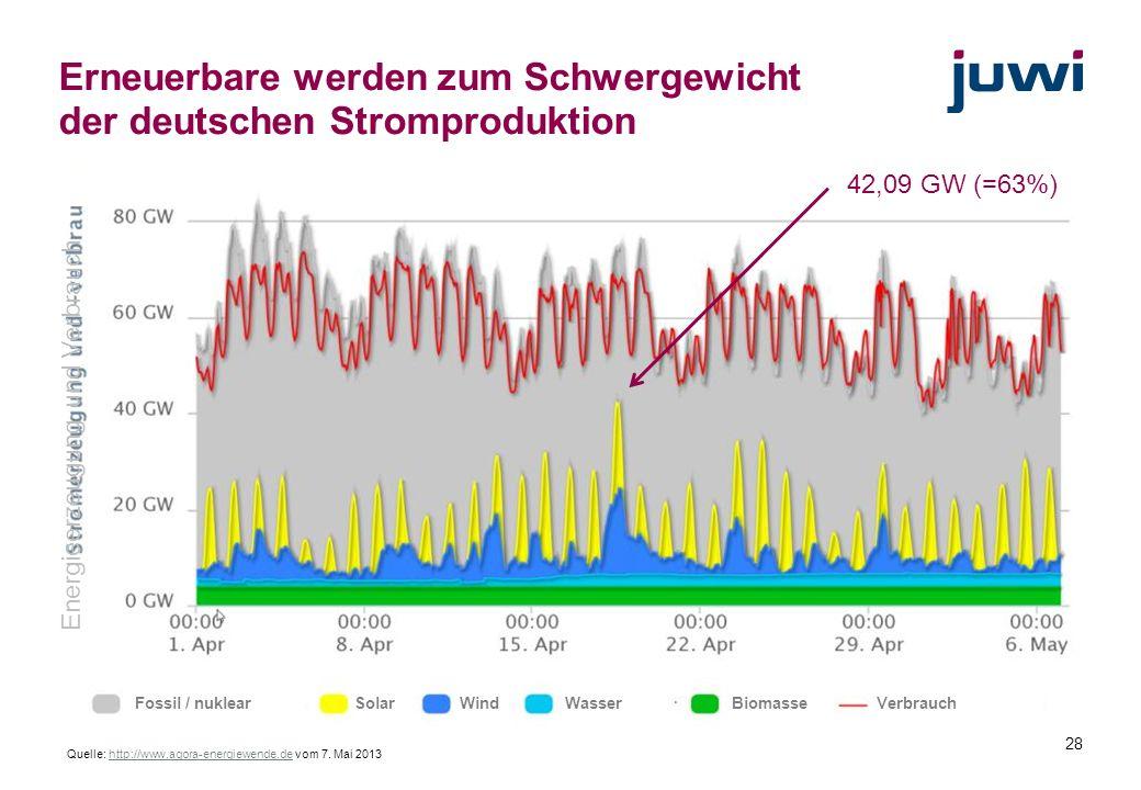 28 Erneuerbare werden zum Schwergewicht der deutschen Stromproduktion Quelle: http://www.agora-energiewende.de vom 7. Mai 2013http://www.agora-energie