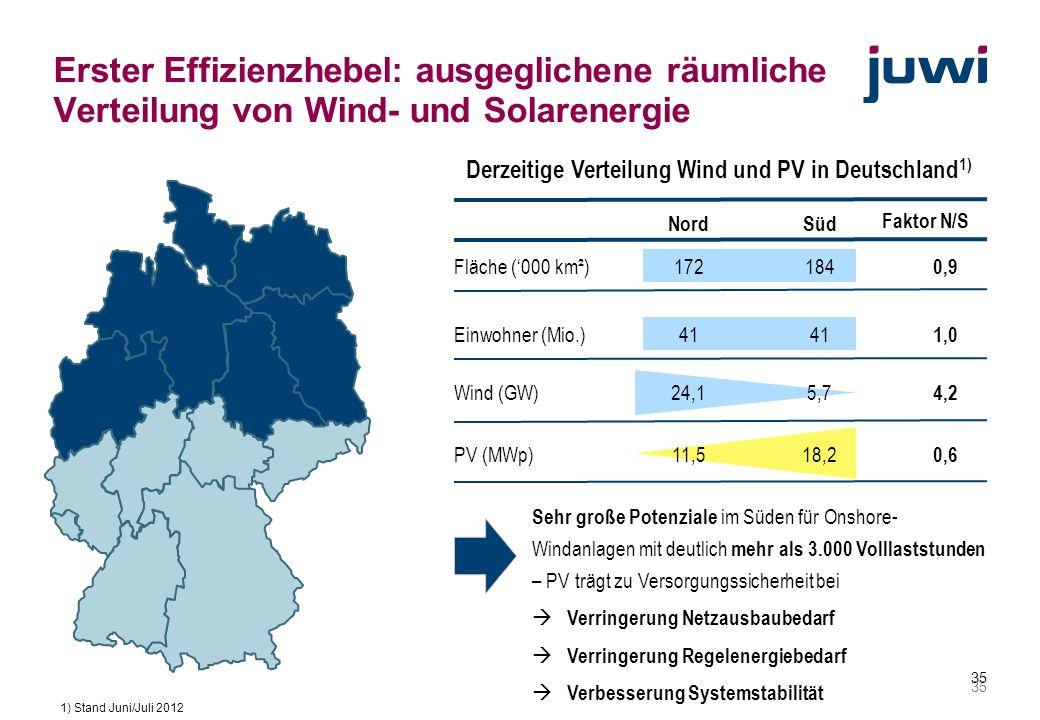 35 Erster Effizienzhebel: ausgeglichene räumliche Verteilung von Wind- und Solarenergie NordSüd Wind (GW) PV (MWp) Faktor N/S 24,1 5,7 11,518,2 Fläche