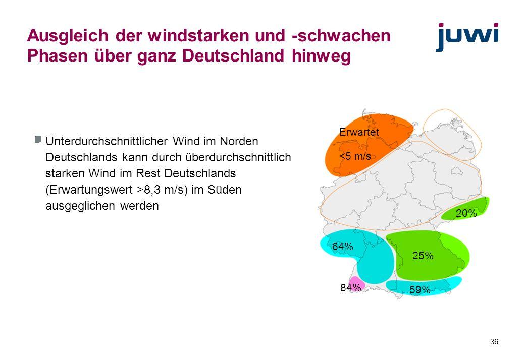 36 20% 25% 59% 64% 84% Erwartet <5 m/s Ausgleich der windstarken und -schwachen Phasen über ganz Deutschland hinweg Unterdurchschnittlicher Wind im No