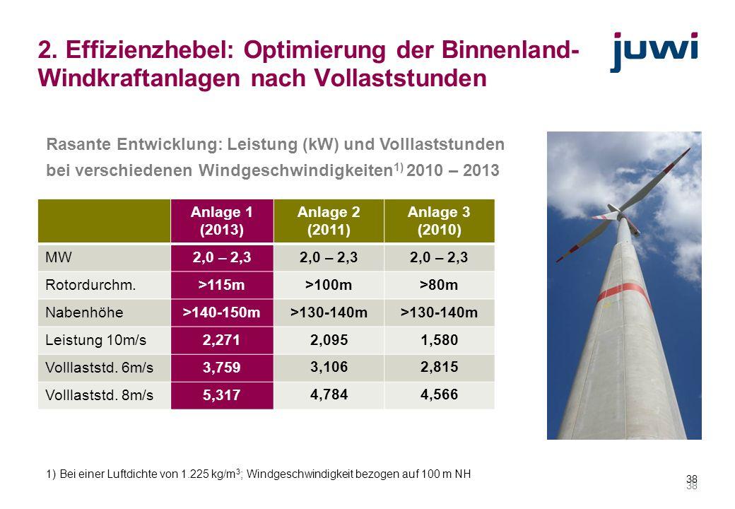 38 2. Effizienzhebel: Optimierung der Binnenland- Windkraftanlagen nach Vollaststunden Anlage 1 (2013) Anlage 2 (2011) Anlage 3 (2010) MW2,0 – 2,3 Rot