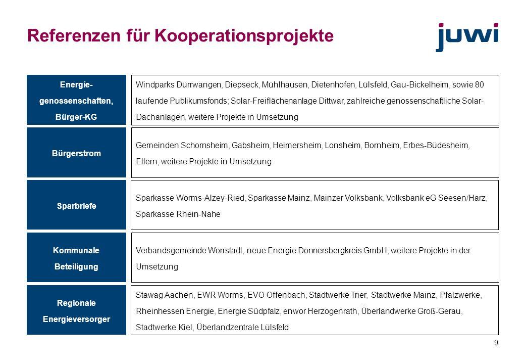 9 Referenzen für Kooperationsprojekte Energie- genossenschaften, Bürger-KG Windparks Dürrwangen, Diepseck, Mühlhausen, Dietenhofen, Lülsfeld, Gau-Bick