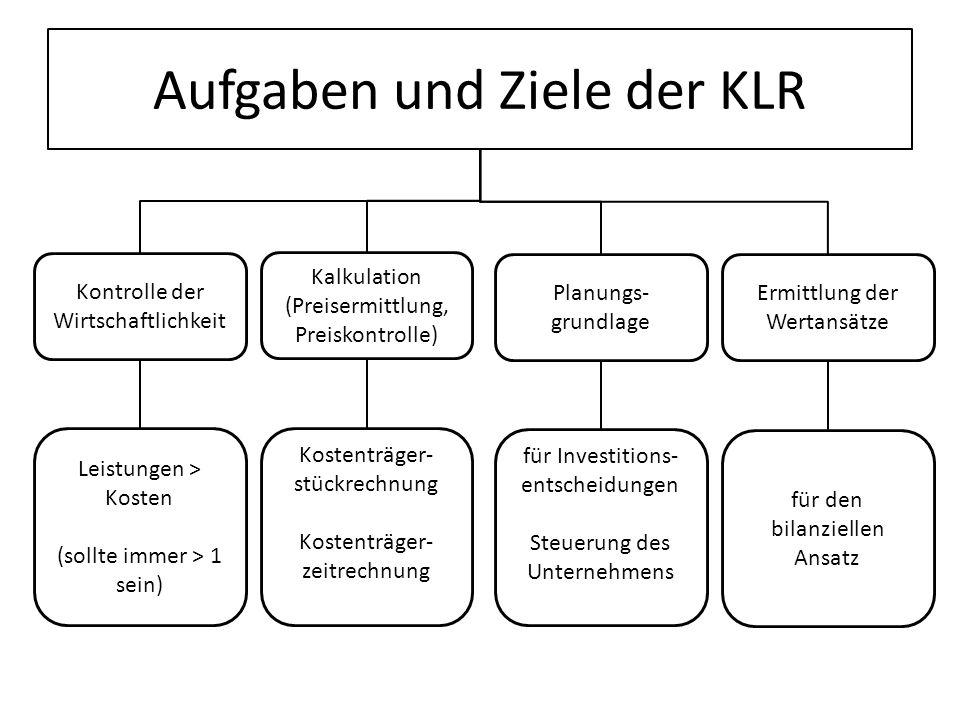 Aufgaben und Ziele der KLR Leistungen > Kosten (sollte immer > 1 sein) Kalkulation (Preisermittlung, Preiskontrolle) Planungs- grundlage Ermittlung de