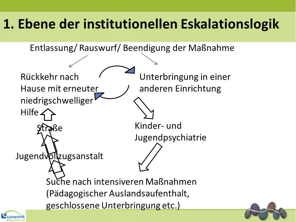 1. Ebene der institutionellen Eskalationslogik Entlassung/ Rauswurf/ Beendigung der Maßnahme Rückkehr nach Hause mit erneuter niedrigschwelliger Hilfe