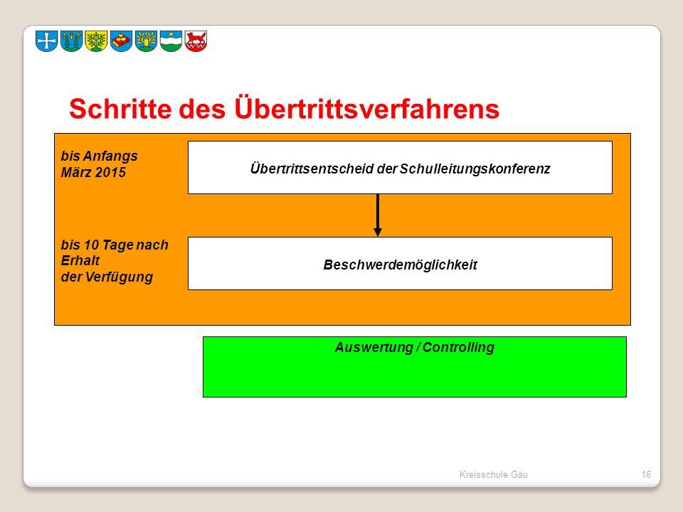 Kreisschule Gäu16 Schritte des Übertrittsverfahrens bis Anfangs März 2015 bis 10 Tage nach Erhalt der Verfügung Übertrittsentscheid der Schulleitungsk