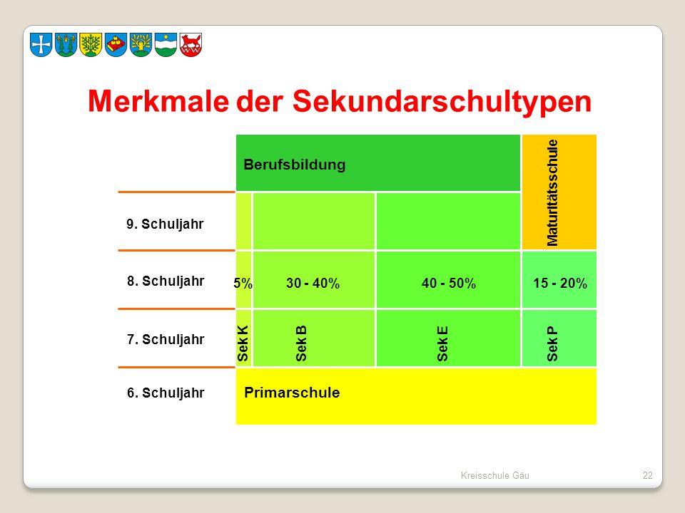 Kreisschule Gäu22 Merkmale der Sekundarschultypen Maturitätsschule Sek K Berufsbildung Sek PSek ESek B 9. Schuljahr 8. Schuljahr 7. Schuljahr 6. Schul