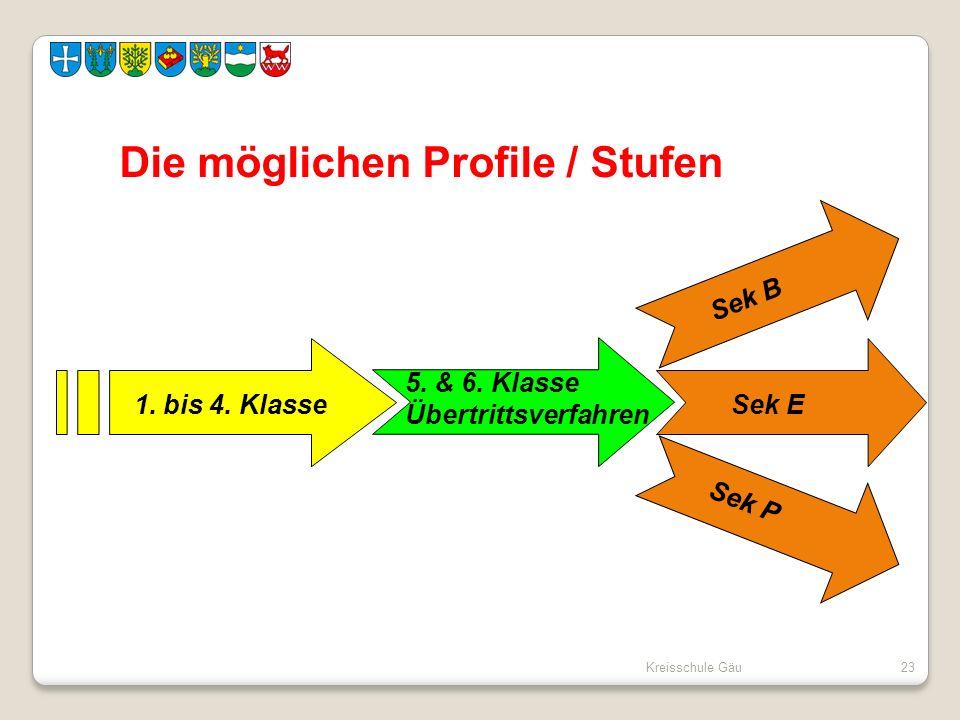 Kreisschule Gäu23 Die möglichen Profile / Stufen 1. bis 4. Klasse Sek E Sek B Sek P 5. & 6. Klasse Übertrittsverfahren