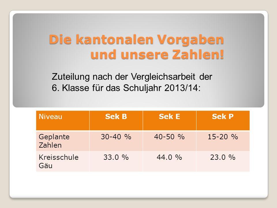 Die kantonalen Vorgaben und unsere Zahlen! NiveauSek BSek ESek P Geplante Zahlen 30-40 %40-50 %15-20 % Kreisschule Gäu 33.0 %44.0 %23.0 % Zuteilung na
