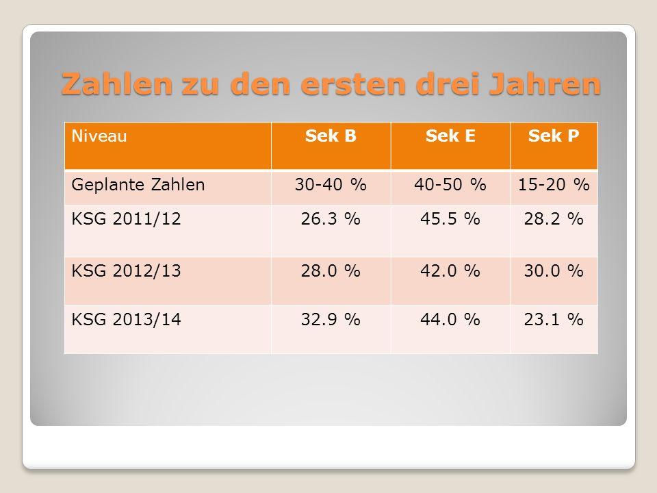 NiveauSek BSek ESek P Geplante Zahlen30-40 %40-50 %15-20 % KSG 2011/1226.3 %45.5 %28.2 % KSG 2012/1328.0 %42.0 %30.0 % KSG 2013/1432.9 %44.0 %23.1 % Z