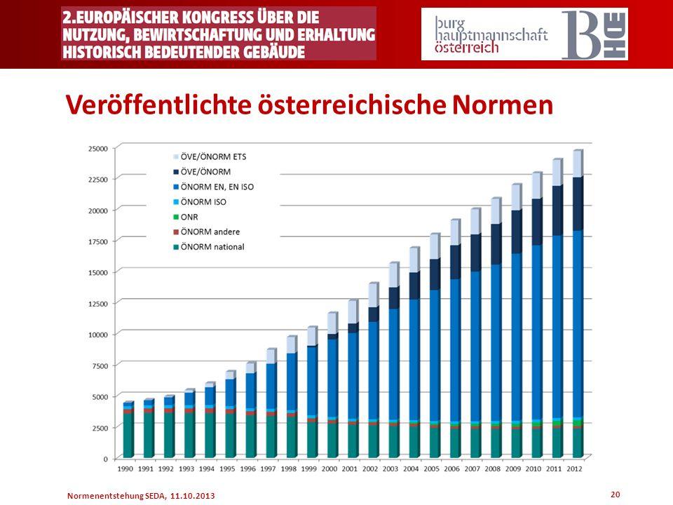 Normenentstehung SEDA, 11.10.2013 20 Veröffentlichte österreichische Normen