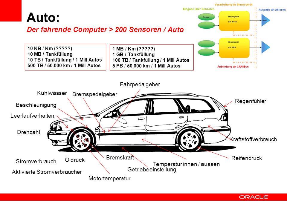 Big Data in der Auto-Industrie Vielfältige Einsatzgebiete Welche Daten werden gesammelt VerwendungUse Case Komponenten-Sensoren (z.