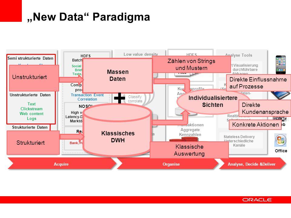 Big Data: Infrastruktur Anforderungen AcquireOrganize Analyze