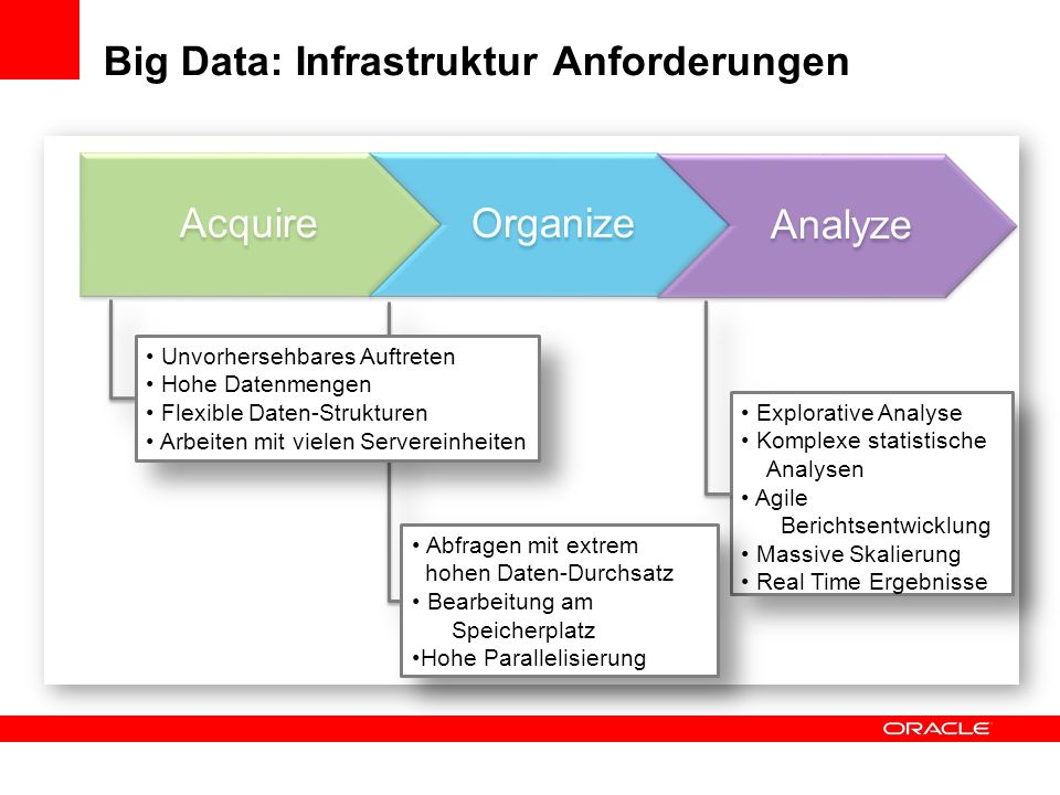 Big Data: Infrastruktur Anforderungen AcquireOrganize Analyze