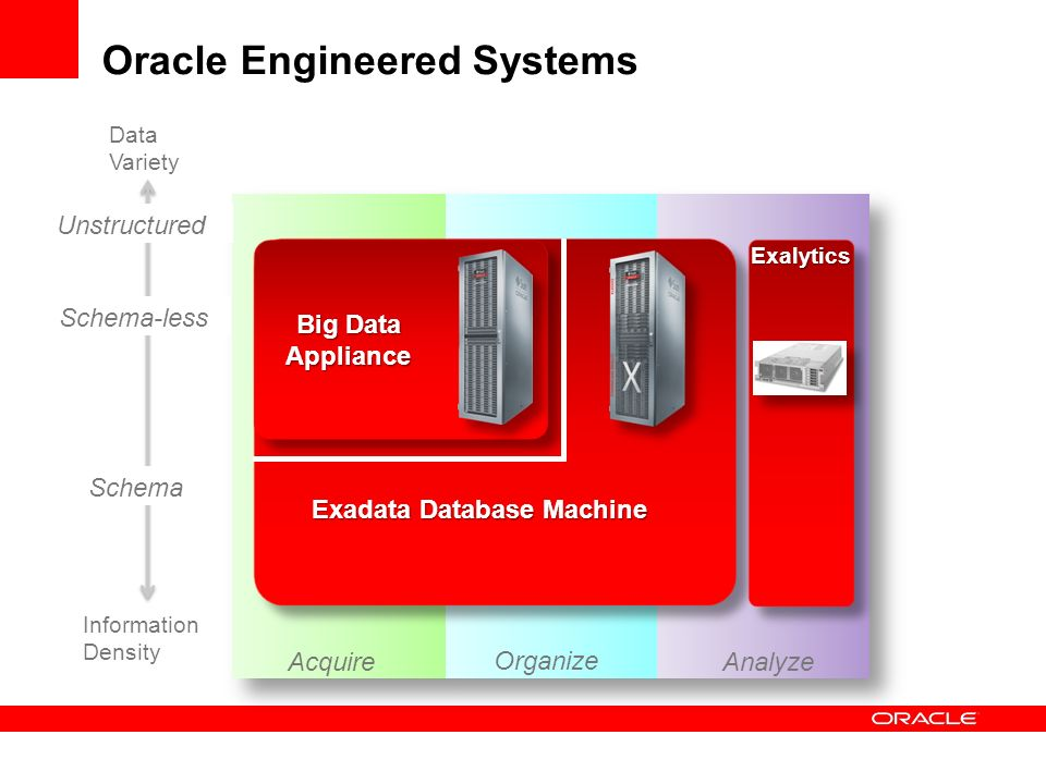 Oracle Engineered Systems Schema-less Unstructured Data Variety Schema Information Density Big Data Appliance Exadata Database Machine Exalytics
