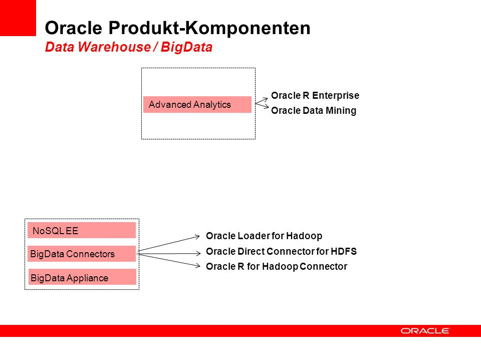 Oracle Produkt-Komponenten Data Warehouse / BigData Advanced Analytics BigData Connectors NoSQL EE BigData Appliance Oracle R Enterprise Oracle Data M