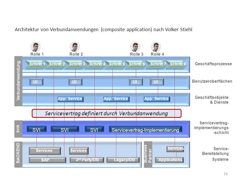 Architektur von Verbundanwendungen (composite application) nach Volker Stiehl 14 Systeme Geschäftsprozesse Service- Bereitstellung Servicevertrag- Imp
