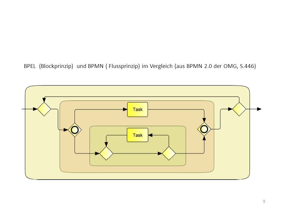 BPEL (Blockprinzip) und BPMN ( Flussprinzip) im Vergleich (aus BPMN 2.0 der OMG, S.446) 9