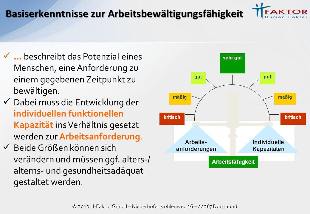 © 2010 H-Faktor GmbH – Niederhofer Kohlenweg 16 – 44267 Dortmund Basiserkenntnisse zur Arbeitsbewältigungsfähigkeit... beschreibt das Potenzial eines