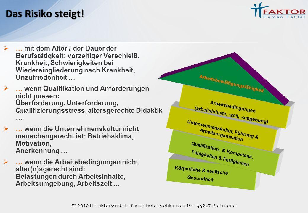 © 2010 H-Faktor GmbH – Niederhofer Kohlenweg 16 – 44267 Dortmund … mit dem Alter / der Dauer der Berufstätigkeit: vorzeitiger Verschleiß, Krankheit, S