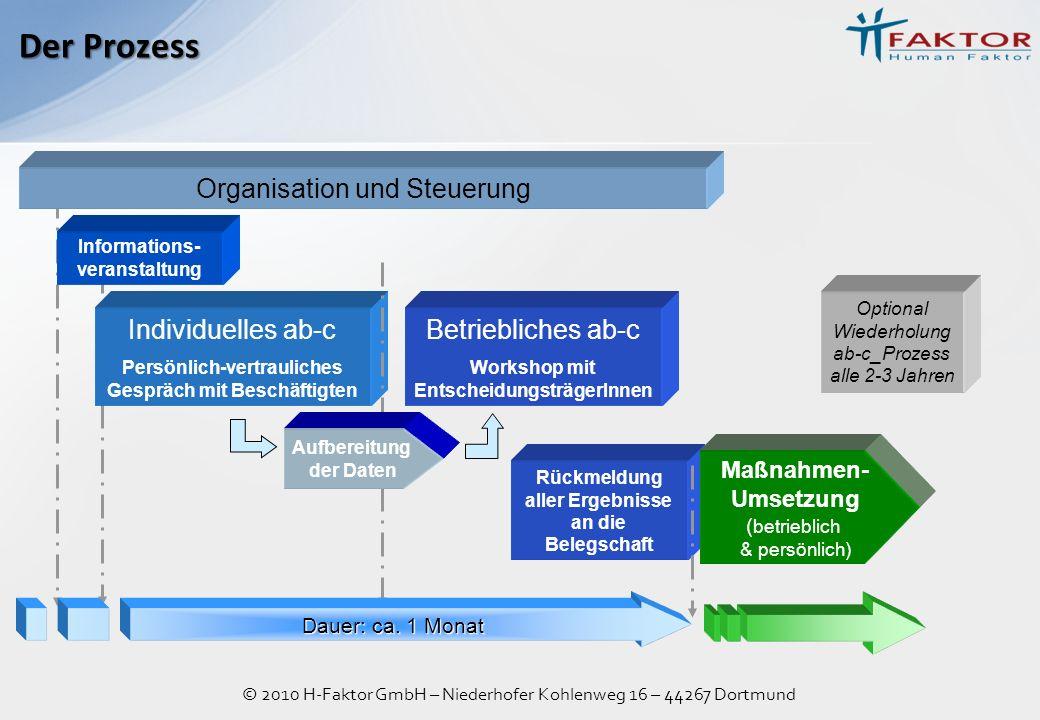 © 2010 H-Faktor GmbH – Niederhofer Kohlenweg 16 – 44267 Dortmund Der Prozess Organisation und Steuerung Individuelles ab-c Persönlich-vertrauliches Ge