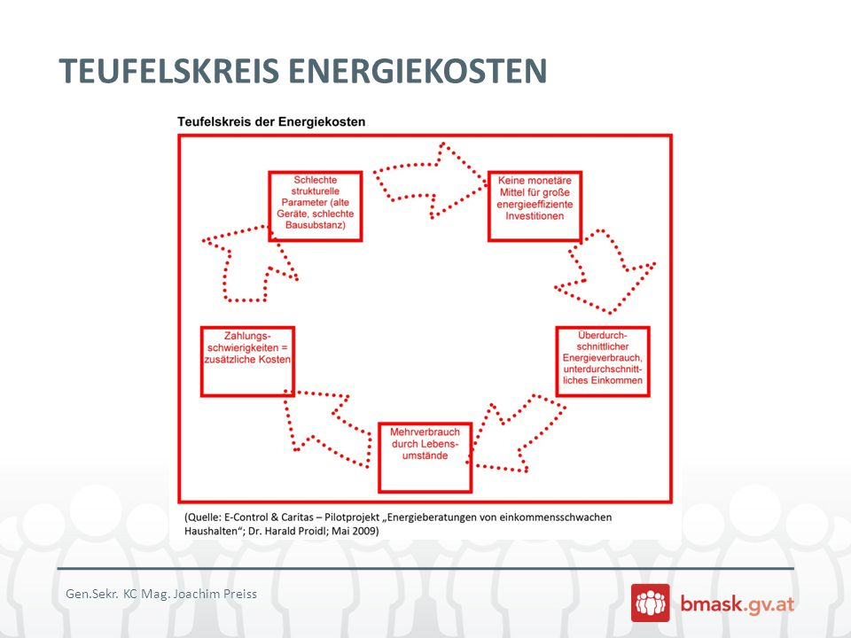 Gen.Sekr. KC Mag. Joachim Preiss TEUFELSKREIS ENERGIEKOSTEN
