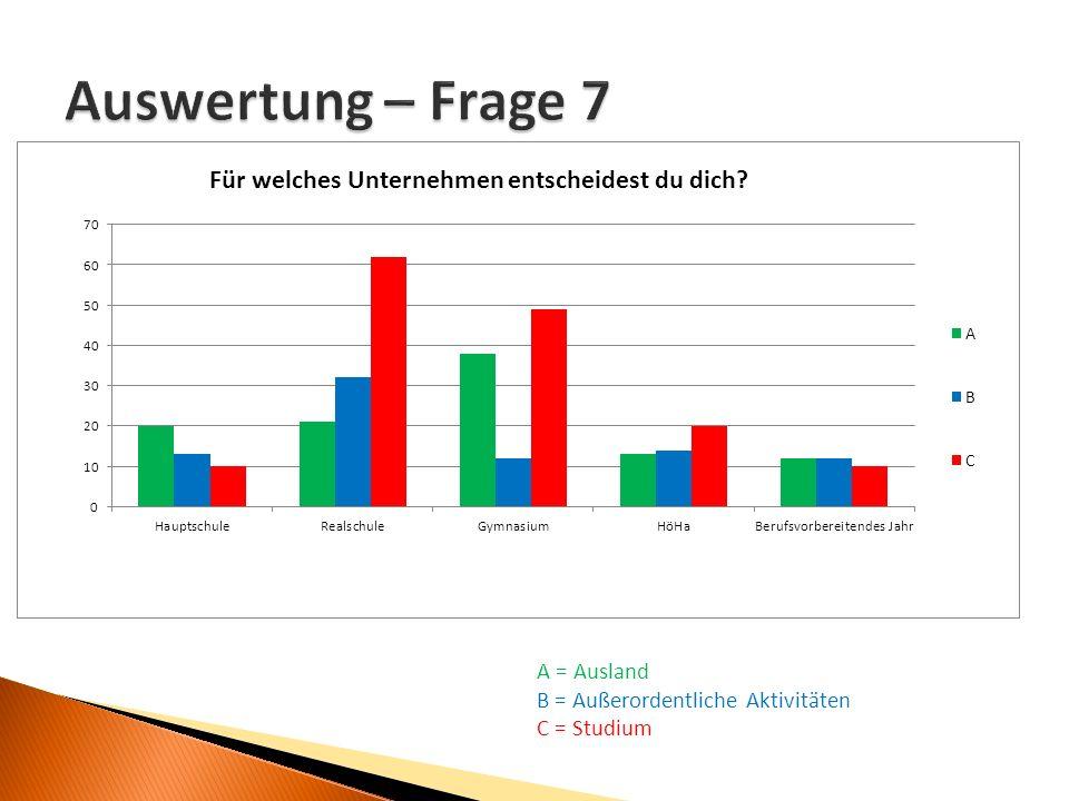 A = Ausland B = Außerordentliche Aktivitäten C = Studium