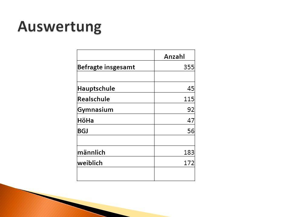 Anzahl Befragte insgesamt355 Hauptschule45 Realschule115 Gymnasium92 HöHa47 BGJ56 männlich183 weiblich172