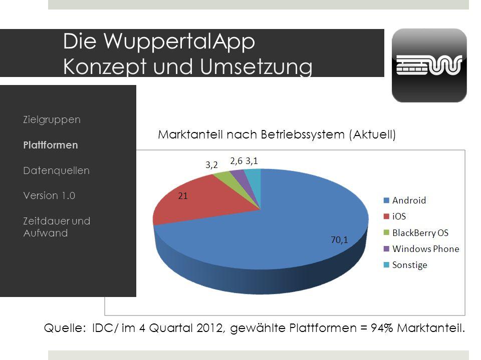 Die WuppertalApp Konzept und Umsetzung Quelle: IDC/ im 4 Quartal 2012, gewählte Plattformen = 94% Marktanteil. Marktanteil nach Betriebssystem (Aktuel
