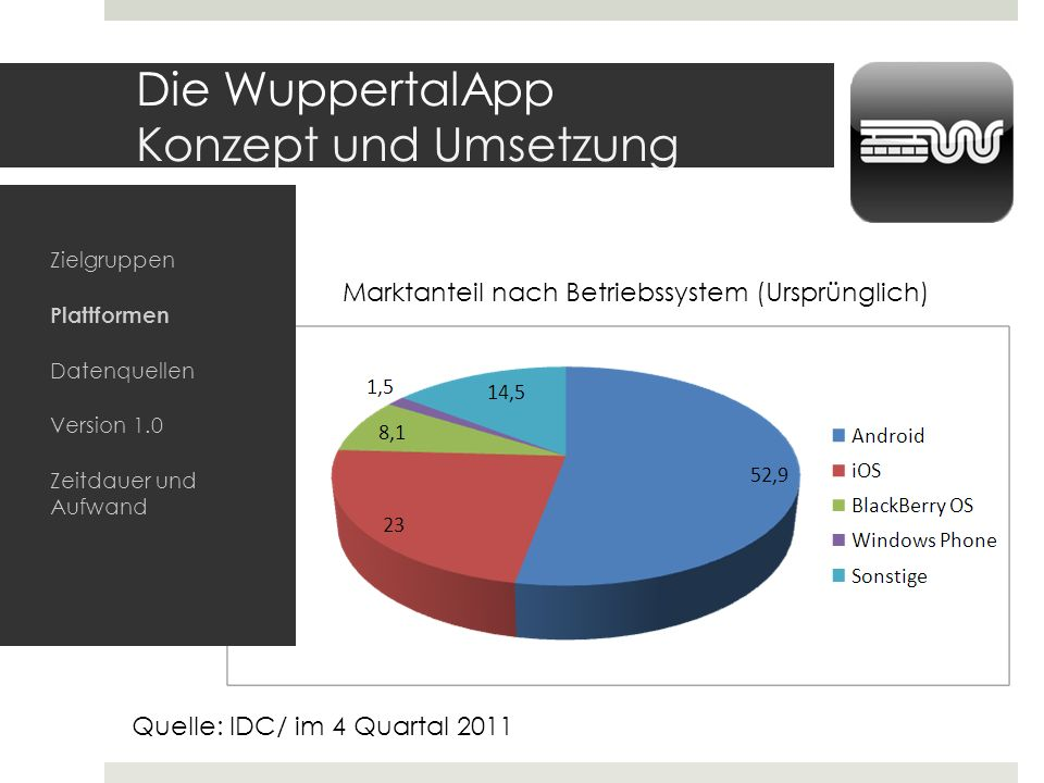 Die WuppertalApp Konzept und Umsetzung Quelle: IDC/ im 4 Quartal 2011 Marktanteil nach Betriebssystem (Ursprünglich) Zielgruppen Plattformen Datenquel