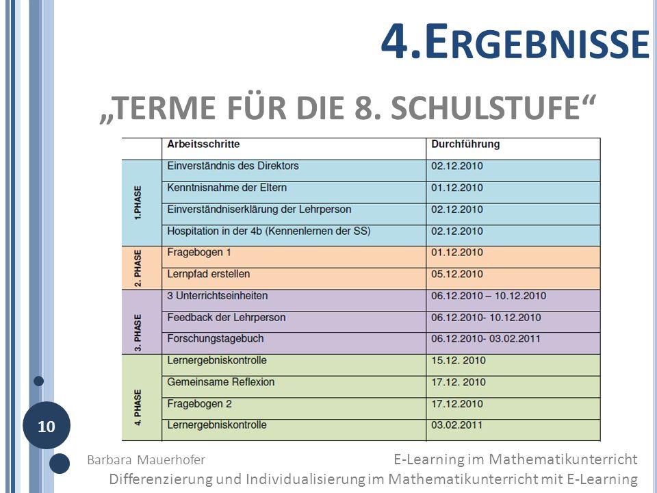 TERME FÜR DIE 8. SCHULSTUFE 4.E RGEBNISSE Barbara Mauerhofer E-Learning im Mathematikunterricht Differenzierung und Individualisierung im Mathematikun
