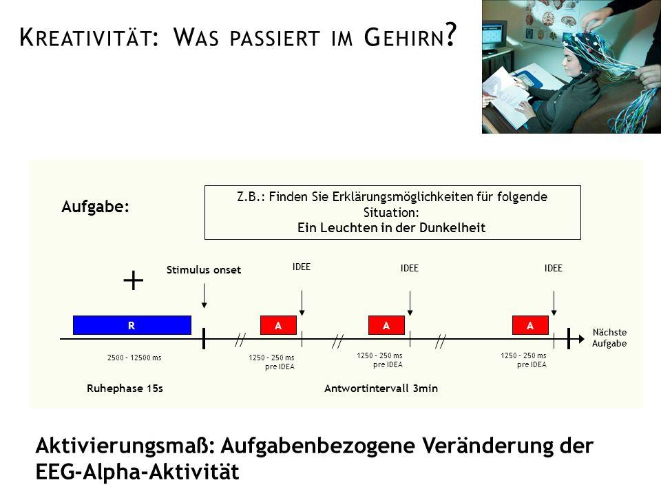 K REATIVITÄT : W AS PASSIERT IM G EHIRN ? Aktivierungsmaß: Aufgabenbezogene Veränderung der EEG-Alpha-Aktivität Nächste Aufgabe Ruhephase 15s Stimulus