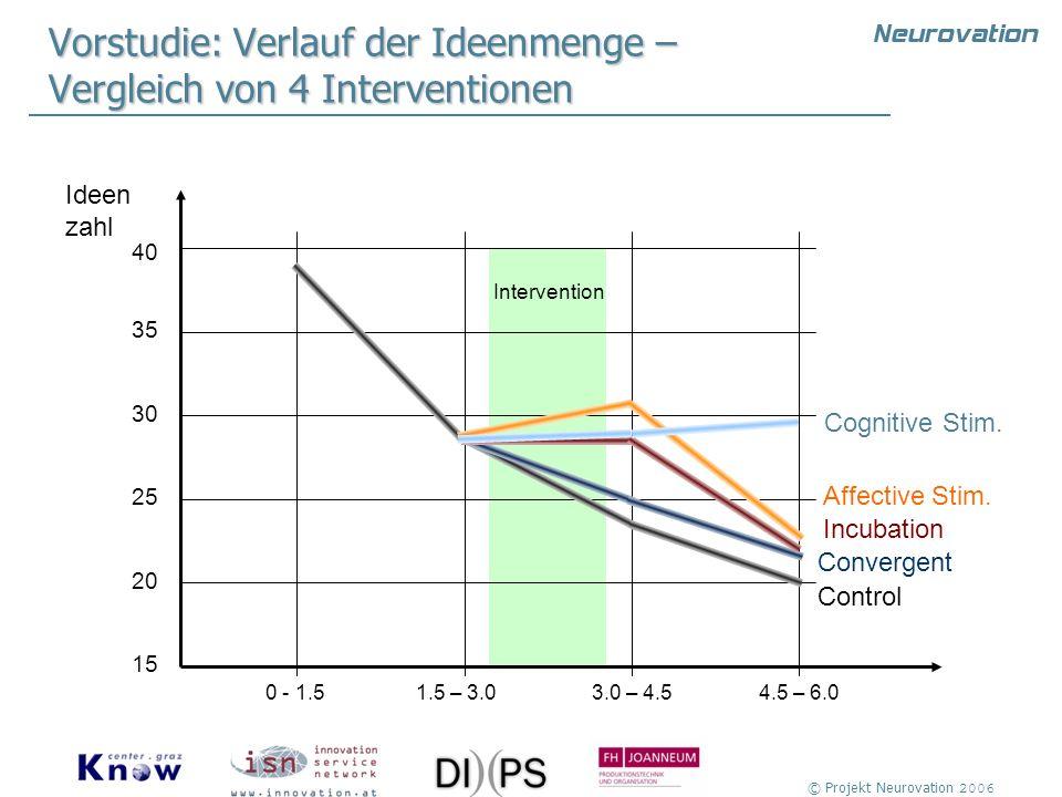 © Projekt Neurovation 2006 Intervention Vorstudie: Verlauf der Ideenmenge – Vergleich von 4 Interventionen 40 35 30 25 20 15 Control 0 - 1.51.5 – 3.0
