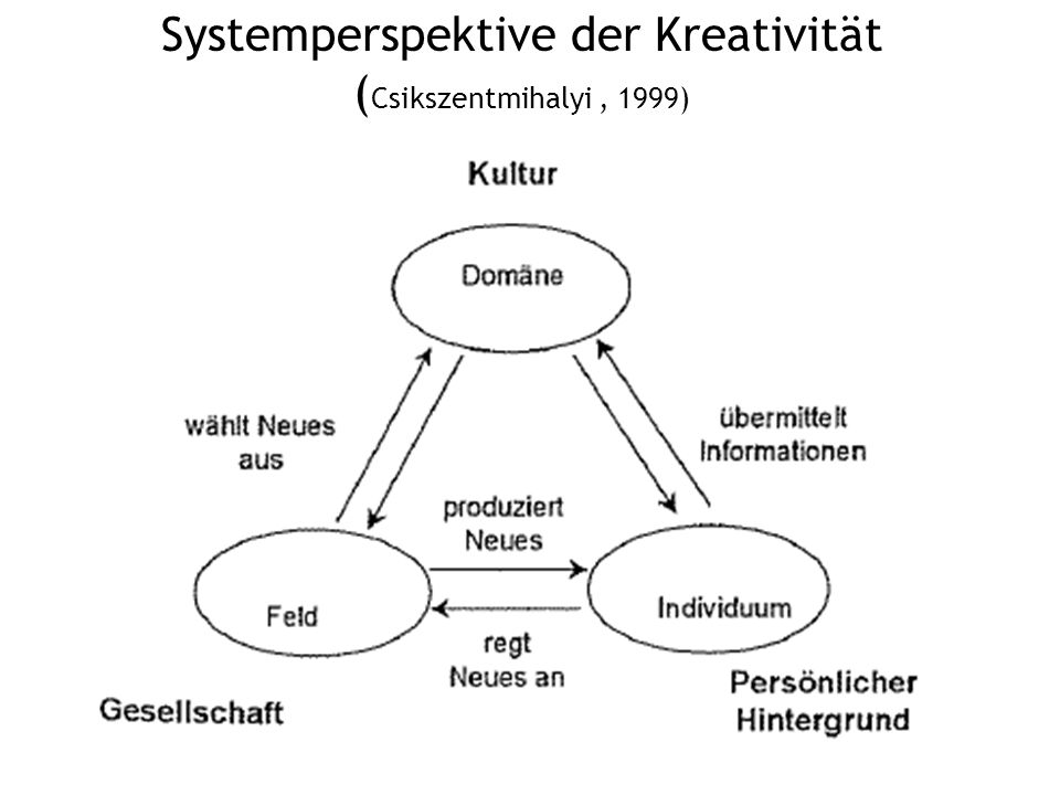 Systemperspektive der Kreativität ( Csikszentmihalyi, 1999)