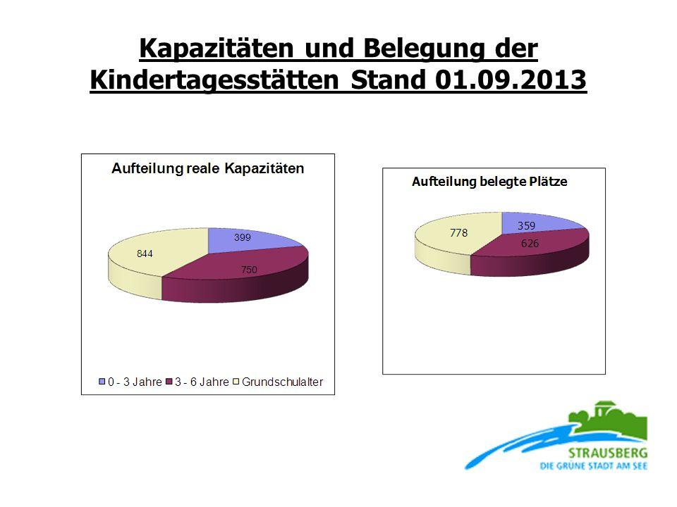 Kapazitäten und Belegung der Kindertagesstätten Stand 01.09.2013