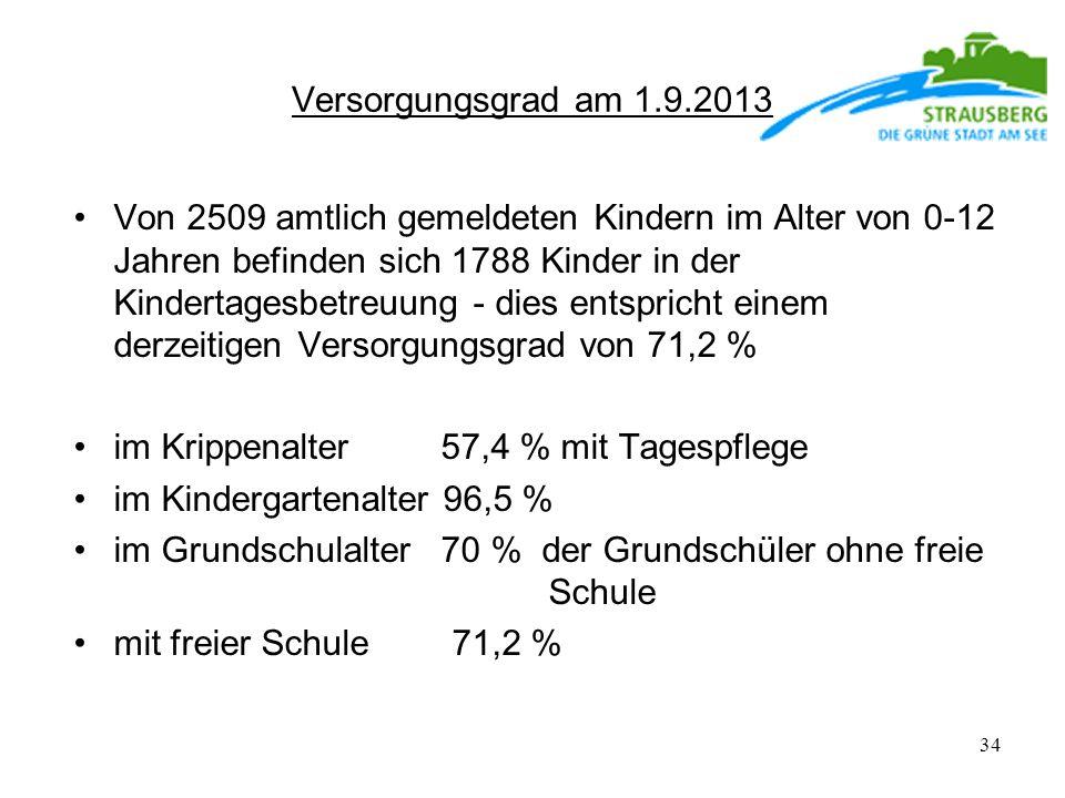 Versorgungsgrad am 1.9.2013 Von 2509 amtlich gemeldeten Kindern im Alter von 0-12 Jahren befinden sich 1788 Kinder in der Kindertagesbetreuung - dies