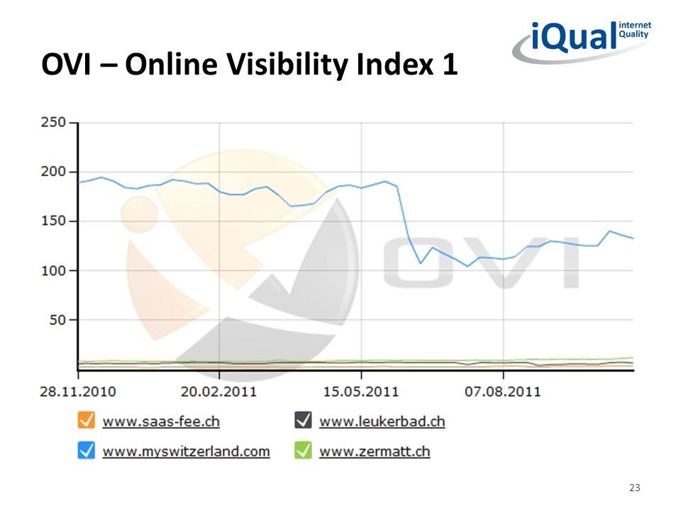 OVI – Online Visibility Index 1 23
