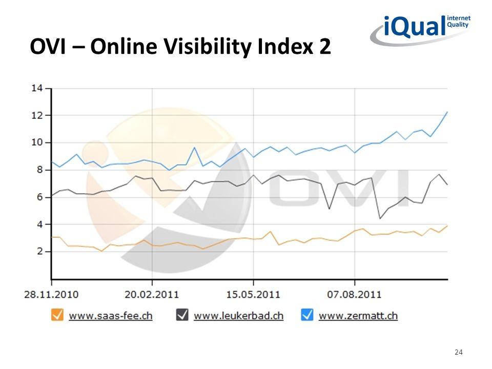 OVI – Online Visibility Index 2 24